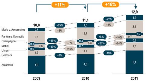 Evolution du marché du luxe en Allemagne